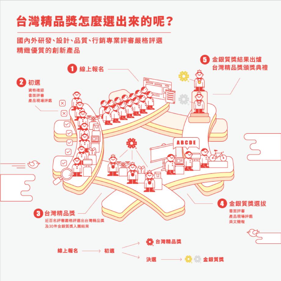 台灣精品獎怎麼選出來的?