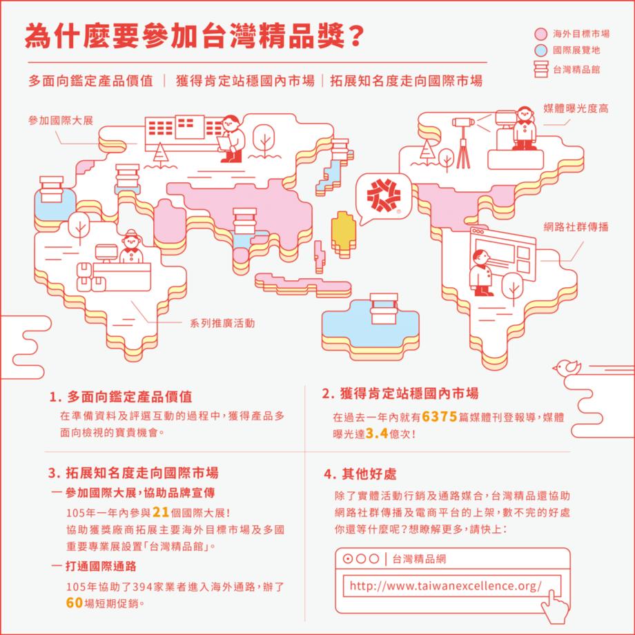 為什麼要參加台灣精品獎?
