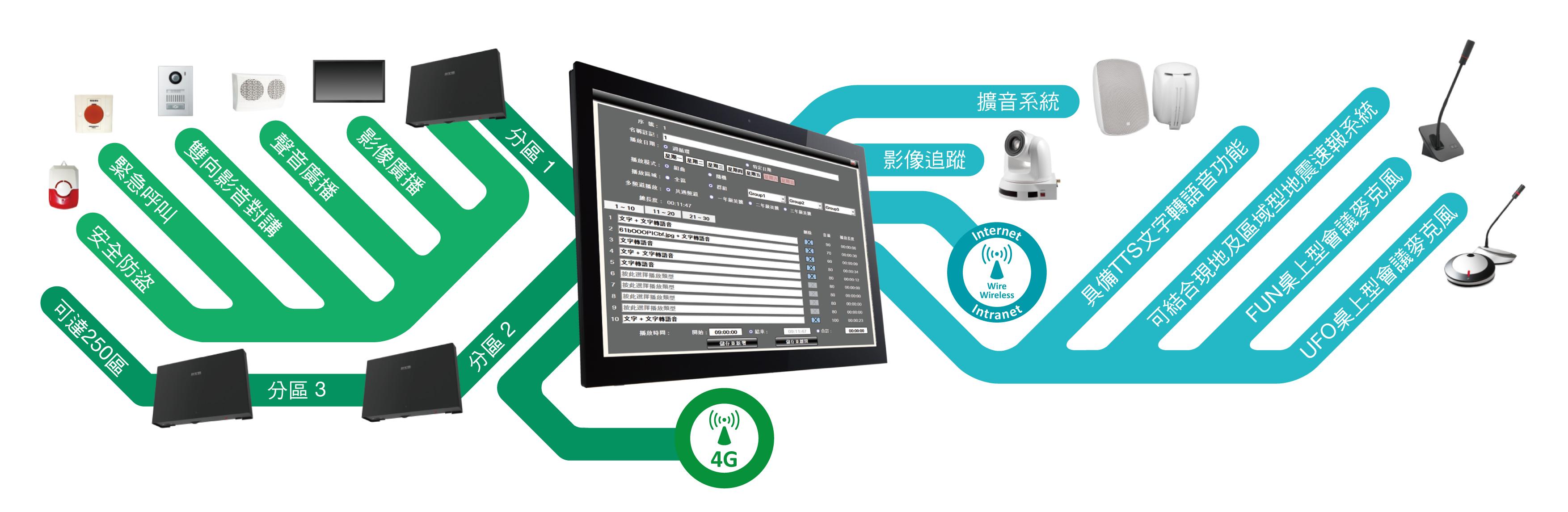 數位IP化校園廣播暨指揮系統圖控管理軟體