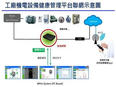 TECO Group Industry 4.0 IoM Management system / TECO ELECTRIC & MACHINERY CO., LTD.