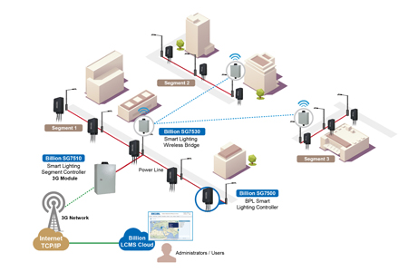 盛達電業股份有限公司(BILLION)-スマート街灯管理システム