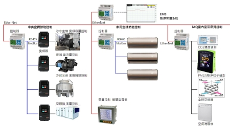 Intelligent Energy Management System of Smart City / TECO ELECTRIC & MACHINERY CO., LTD.