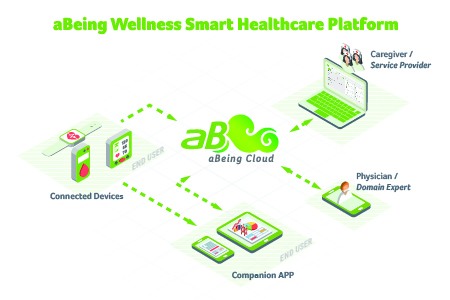 aBeing Wellness Smart Healthcare Platform