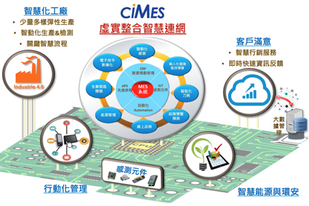資通電腦ciMes製造執行系統