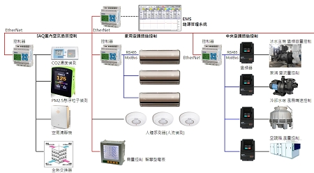 Intelligent Energy Management System of Catering service business. / TECO ELECTRIC & MACHINERY CO., LTD.