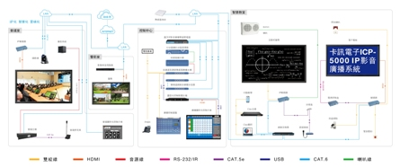 IP-based Smart Campus Solution with Teaching, Security, and Environmental Control / BXB Electronics Co., Ltd.