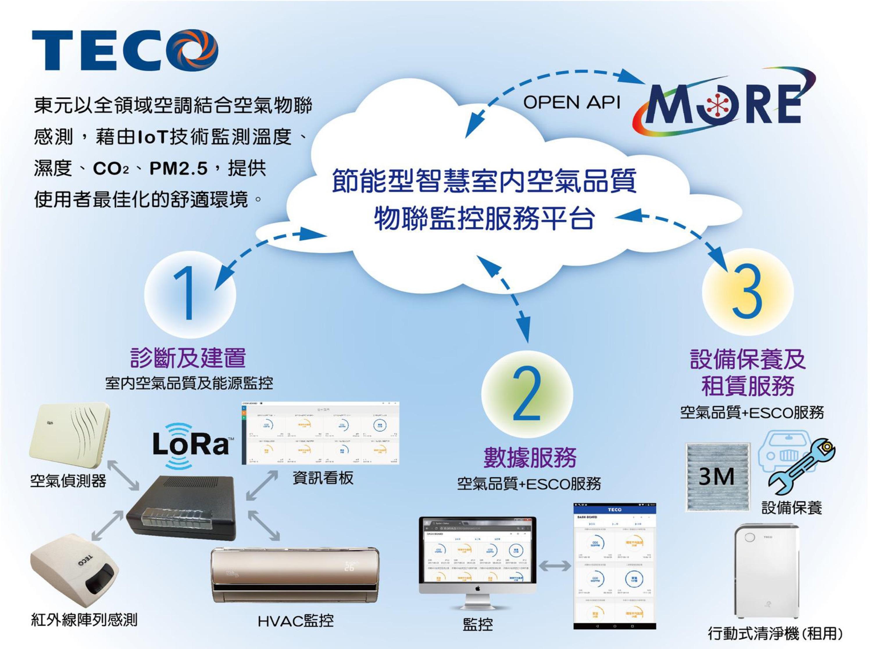 智能型医疗院所空气质量与空调能源管理系统 / 東元電機股份有限公司