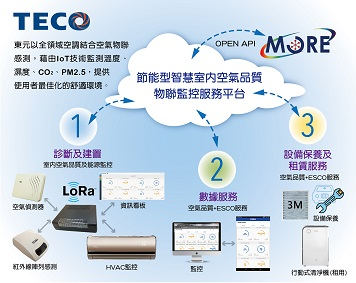 Intelligent air quality and air conditioning energy management system in medical centers. / TECO ELECTRIC & MACHINERY CO., LTD.