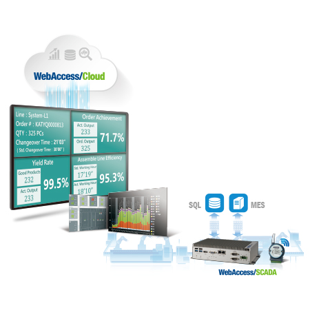 Process Visualization Solution / Advantech Co., Ltd.