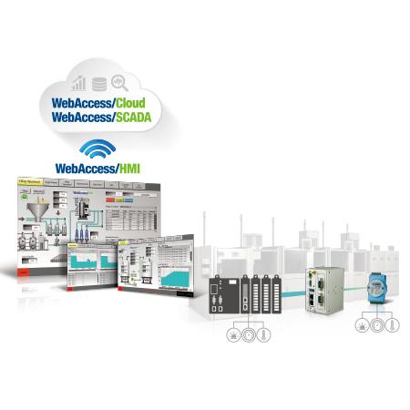 Equipment Connectivity Solution / Advantech Co., Ltd.