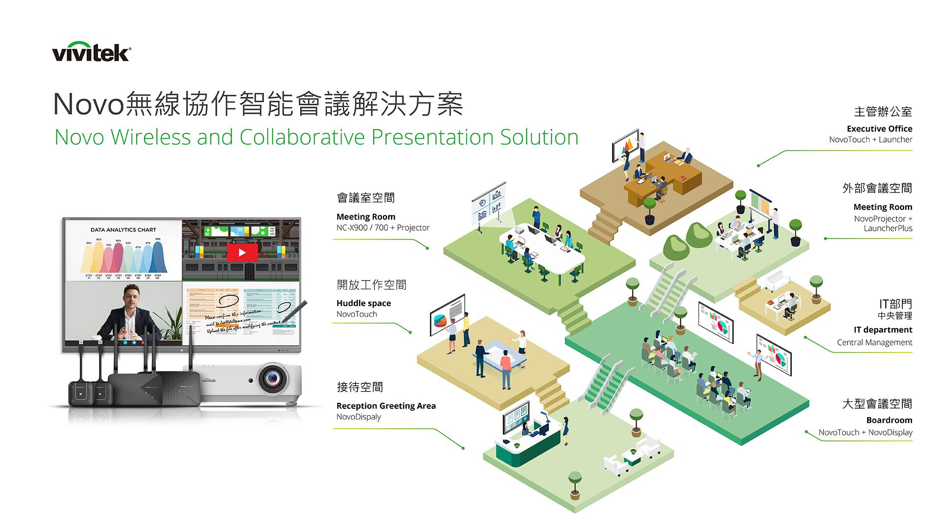 Novo Wireless presentation Solution